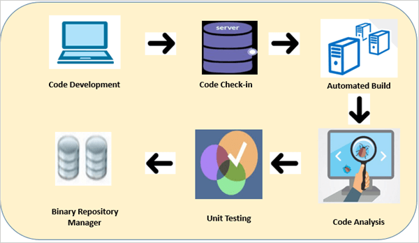 Sample Continuous Integration workflow