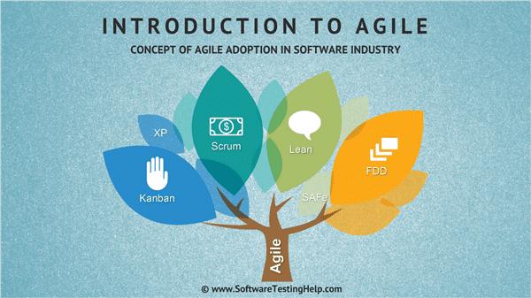 intro to agile development