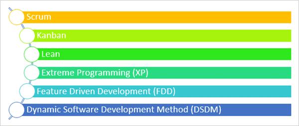 Agile methodologies types