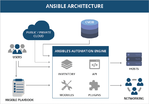 10. Ansible Architecture