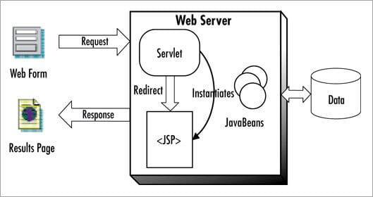 Flow of Servlets
