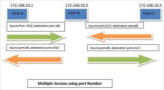 Multiple session using port number