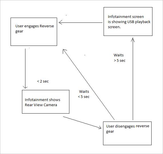 Software Design requirement