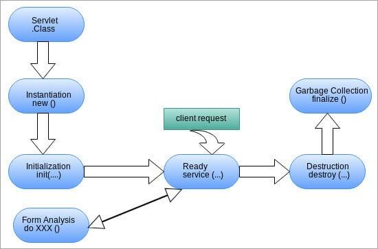 Servlet Flow Diagram