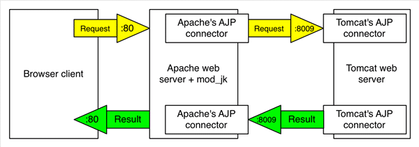 types of connectors used by Apache Tomcat