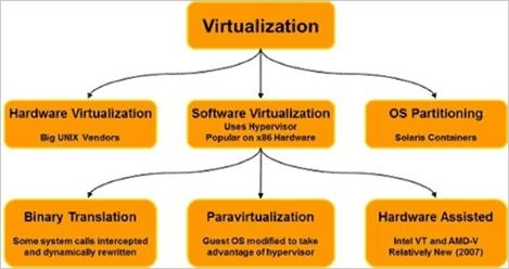virtualization concept