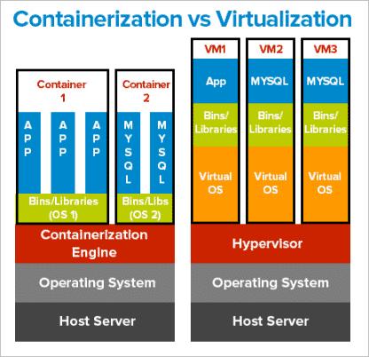 Containerization vs Virtualization