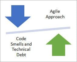 Agile software Development Approach
