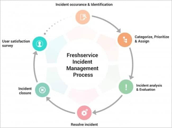 Architecture Diagram of Freshservice
