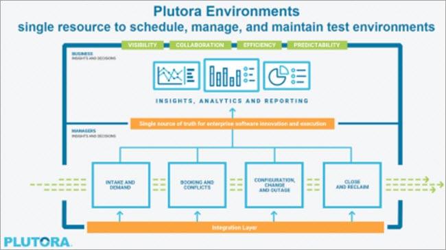 Architecture Diagram of PLUTORA