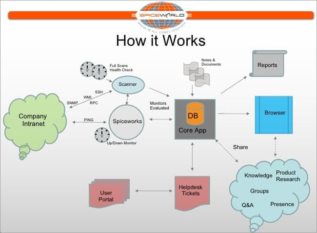 Architecture Diagram of SPICEWORKS