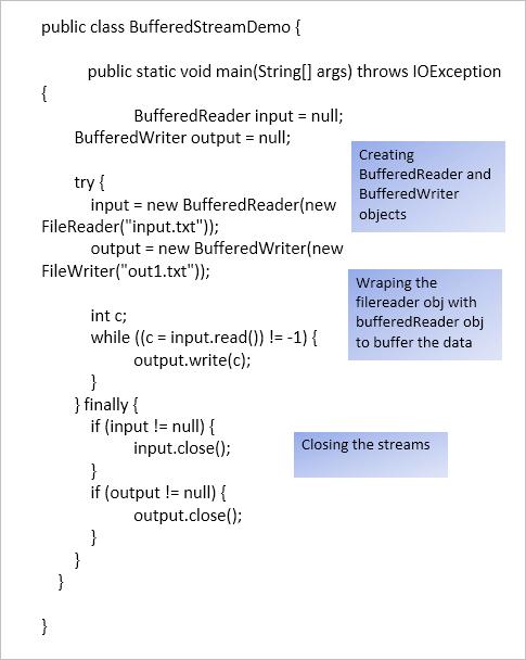Buffering the input-output stream