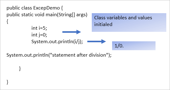Class ExcepDemo without Exception