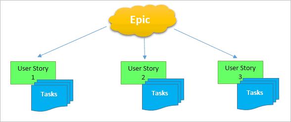 SAFe Agile Tutorial: What is Scaled Agile Framework