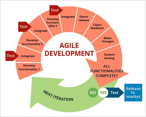 Agile Development flow chart