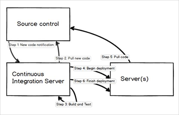 Setup of continuous integration