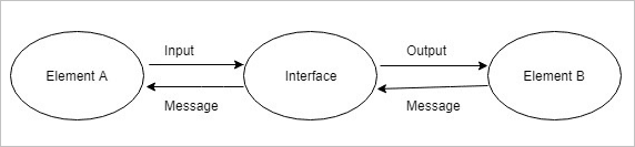Interface Analysis