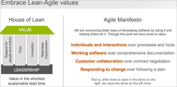 Lean-Agile mindset