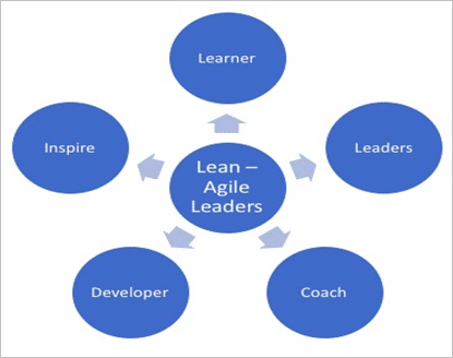 SAFe Lean-Agile Leaders