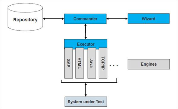TOSCA Testsuite™ Components