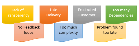 challenges in a waterfall model