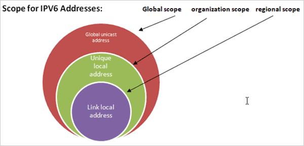 scope for ipv6 addresses