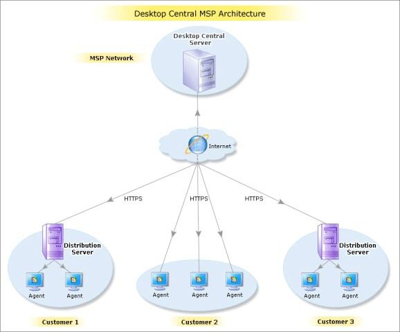 3.Remote Desktop Manager Architecture flow