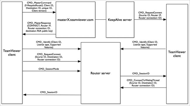4.Team Viewer architecture flow