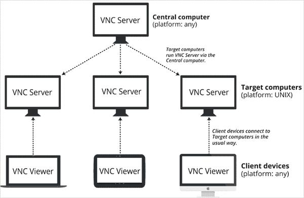 5.VNC CONNECT architecture flow