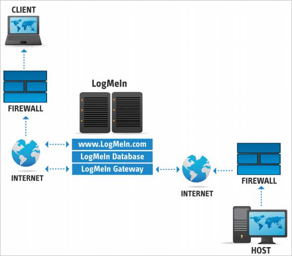 7.LogMeIn architecture flow
