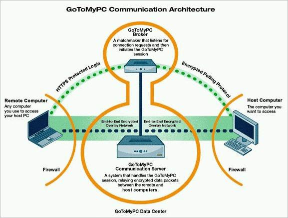 8.GoToMyPC Architecture flow