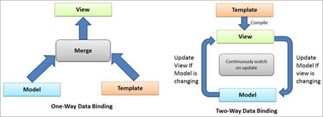 Data bindings in AngularJS