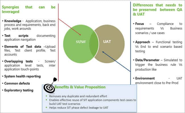 Differences and Synergies of UAT