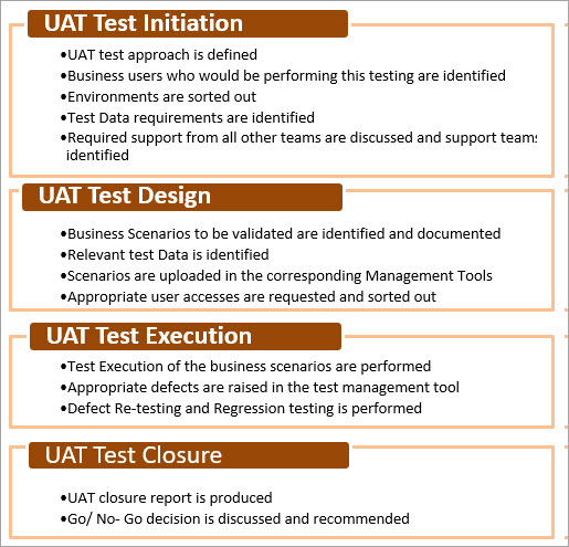 Key Activities of each UAT Phase