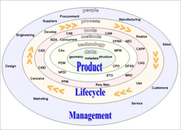 Product Lifecycle Management Process