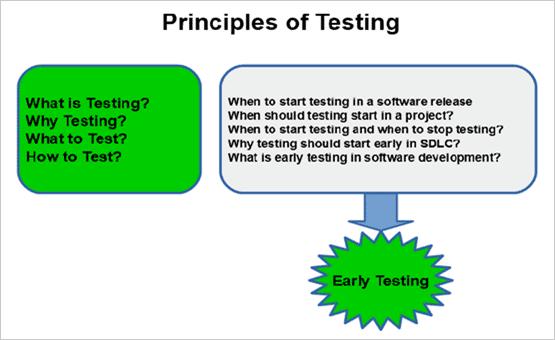 1.Principles of Testing