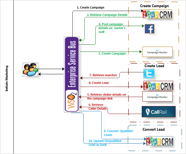 Architecture Flow of ZOHO CRM Tool