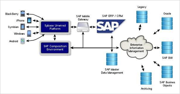 SAP CRM Architectural Diagram