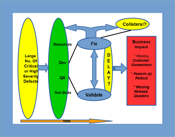 Typical impact of Critical defects