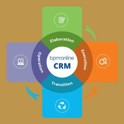 BPM Online Workflows