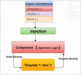 Angularjs Service Controller