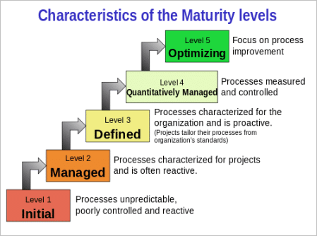5 CMMI levels and their characteristics