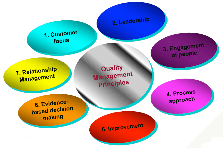 7 principles of ISO