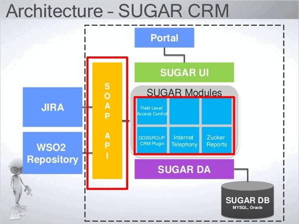 Architecture Diagram of SUGARCRM