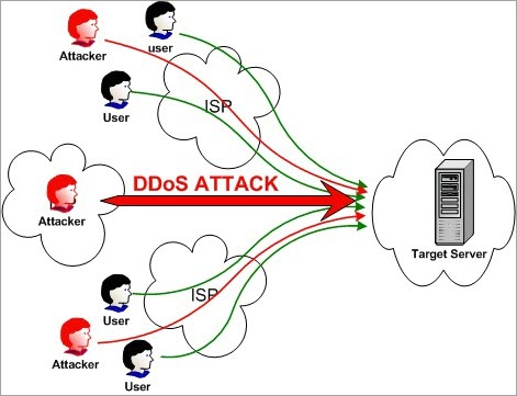 8 Best DDoS Attack Tools (Free DDoS Tool Of The Year 2019)