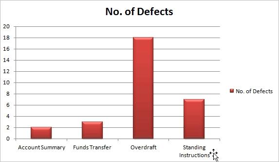 Defect Clustering