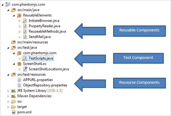 Image of the PhantomJS framework structure