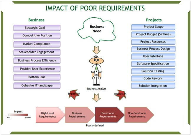 Business Analysis: Impact of Poor Requirement