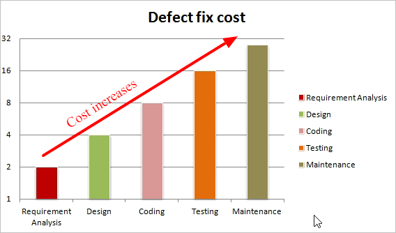early testing - defect fixing cost