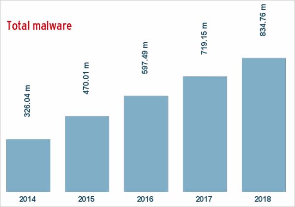 Total Malware